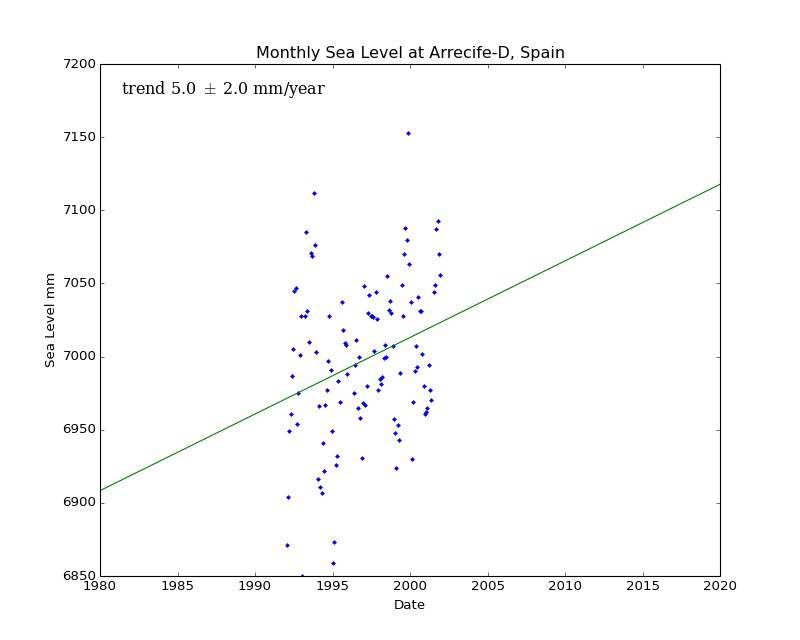 Monthly Sea Level at Arrecife-D, Spain