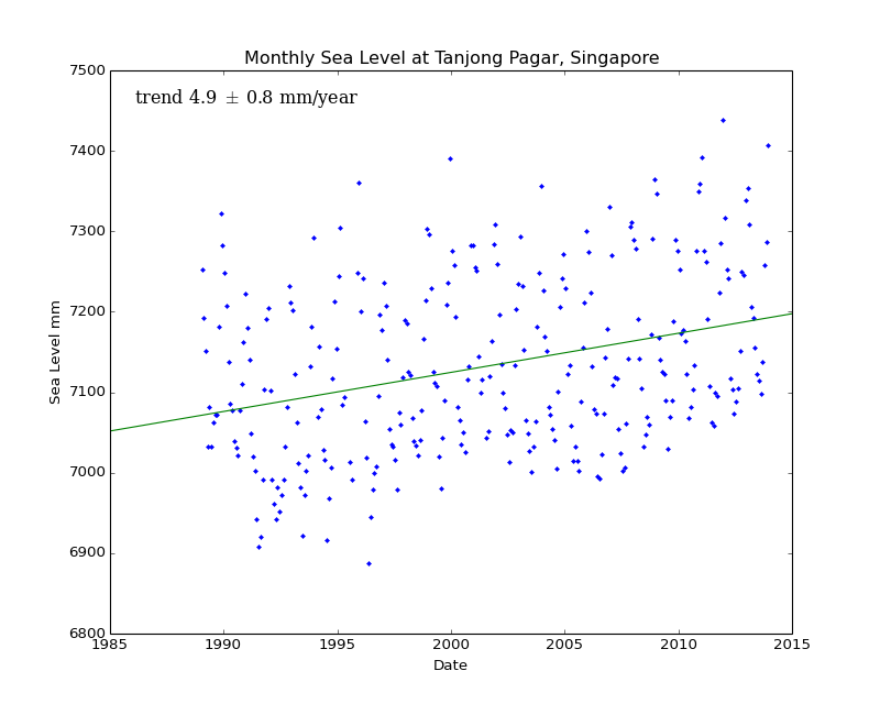 Monthly Sea Level at Tanjong Pagar, Singapore