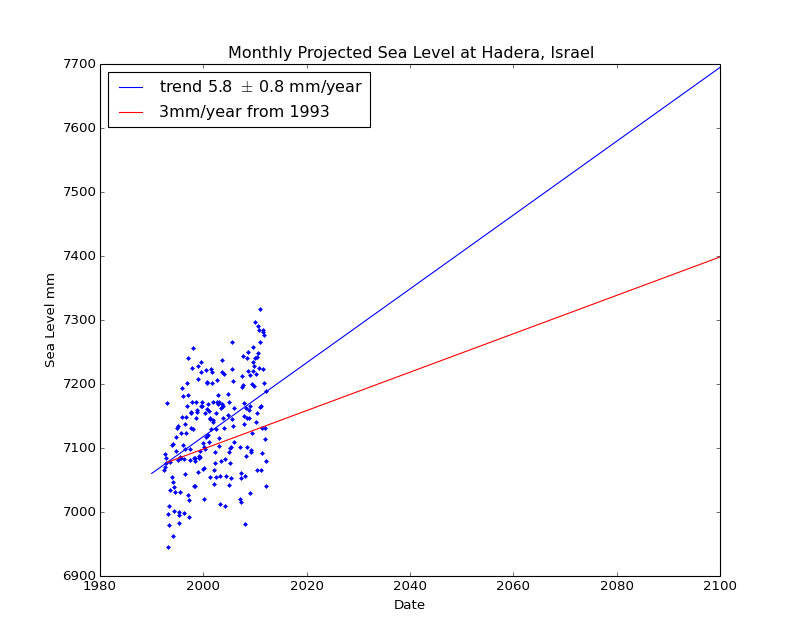 Observed and Projected Monthly Sea Level at Hadera, Israel