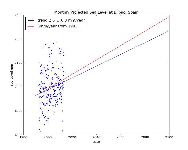 Observed and Projected Monthly Sea Level at Bilbao, Spain