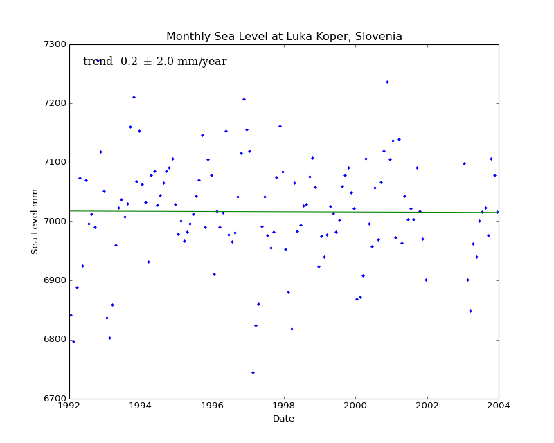 Monthly Sea Level at Luka Koper, Slovenia