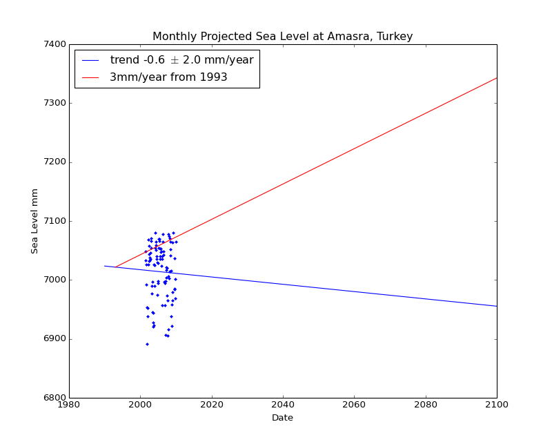 Observed and Projected Monthly Sea Level at Amasra, Turkey