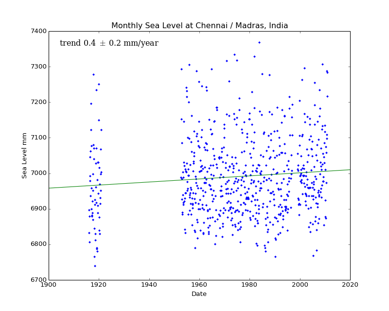 Monthly Sea Level at Chennai / Madras, India