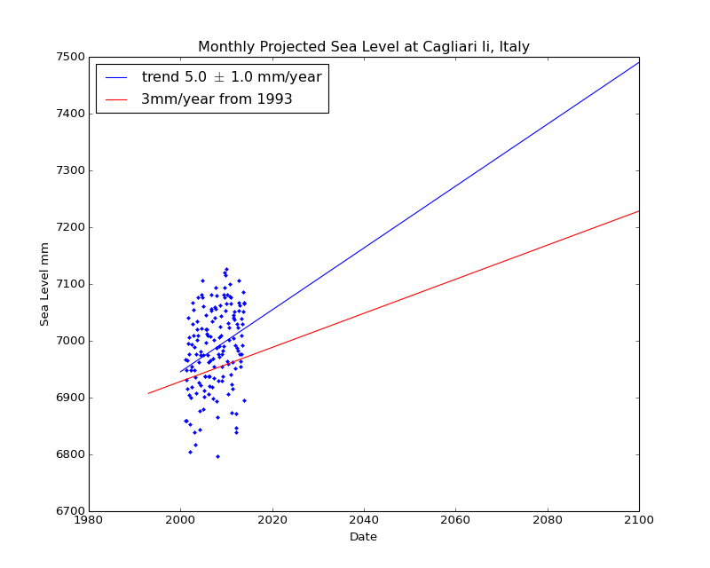 Observed and Projected Monthly Sea Level at Cagliari Ii, Italy