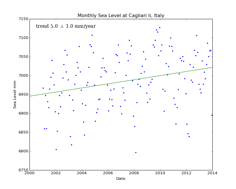Monthly Sea Level at Cagliari Ii, Italy