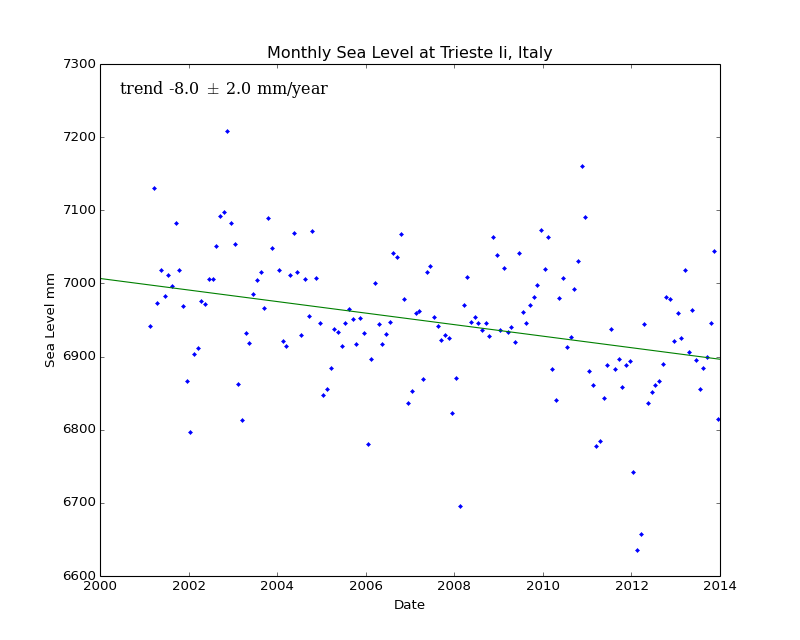 Monthly Sea Level at Trieste Ii, Italy