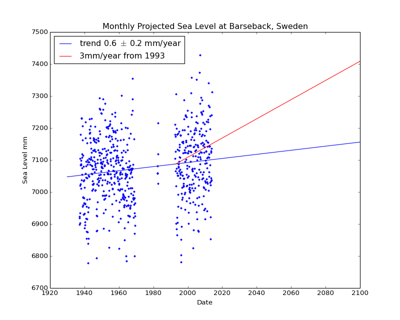 Observed and Projected Monthly Sea Level at Barseback, Sweden