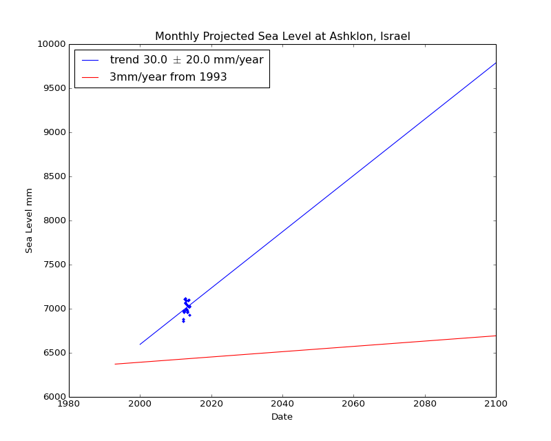 Observed and Projected Monthly Sea Level at Ashklon, Israel