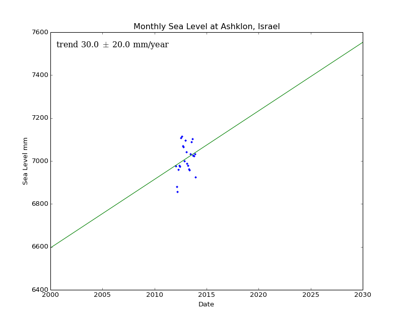 Monthly Sea Level at Ashklon, Israel