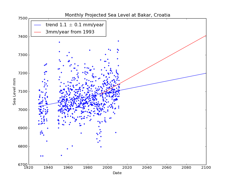 Observed and Projected Monthly Sea Level at Bakar, Croatia