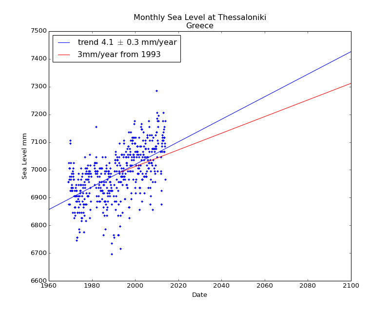 Observed and Projected Monthly Sea Level at Thessaloniki, Greece