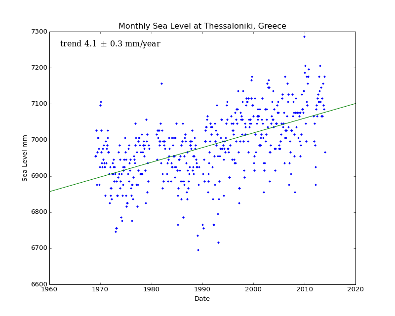 Monthly Sea Level at Thessaloniki, Greece
