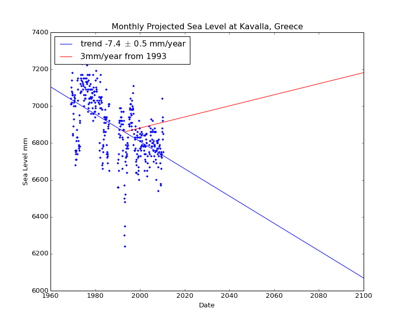 Observed and Projected Monthly Sea Level at Kavalla, Greece