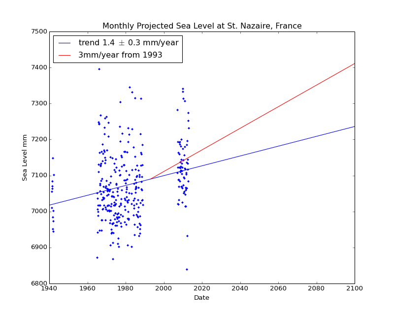 Observed and Projected Monthly Sea Level at St. Nazaire, France
