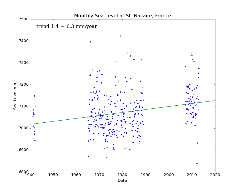 Monthly Sea Level at St. Nazaire, France