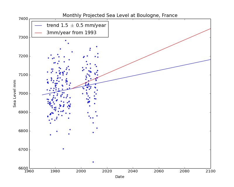 Observed and Projected Monthly Sea Level at Boulogne, France