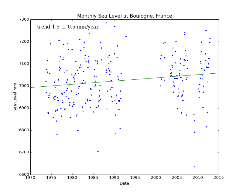 Monthly Sea Level at Boulogne, France