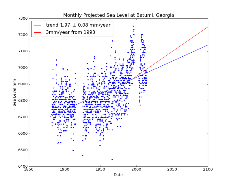 Observed and Projected Monthly Sea Level at Batumi, Georgia