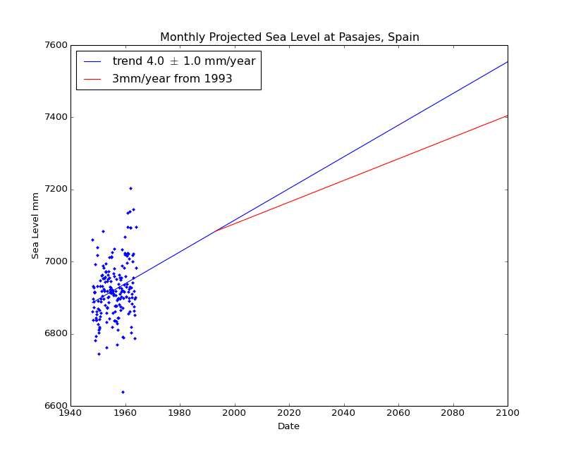 Observed and Projected Monthly Sea Level at Pasajes, Spain