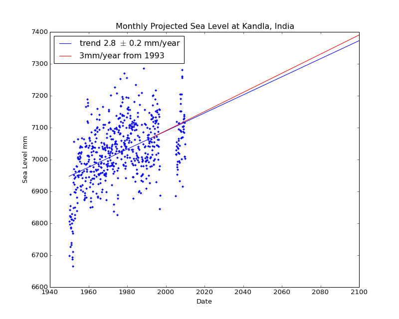 Observed and Projected Monthly Sea Level at Kandla, India