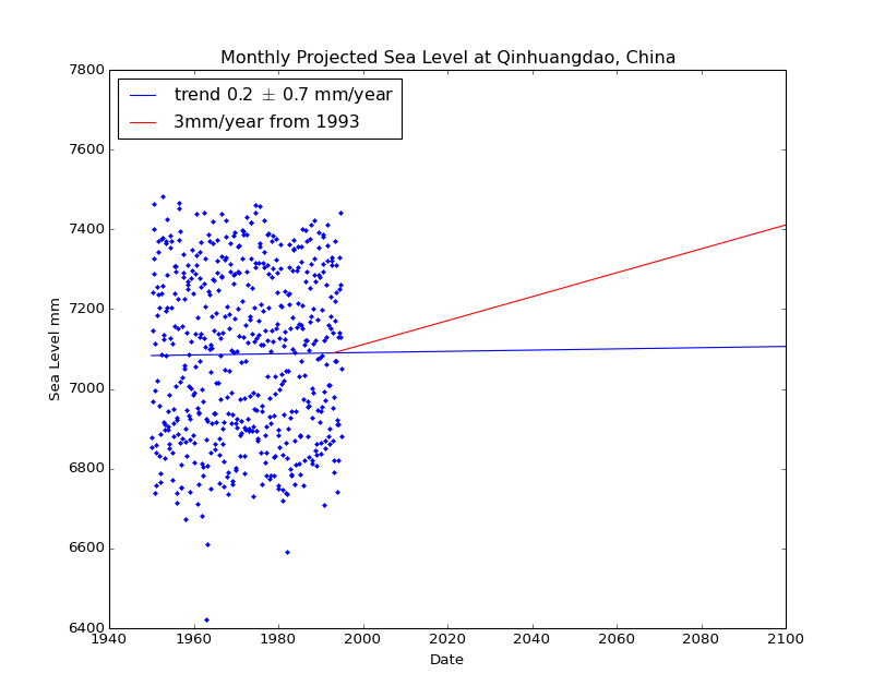 Observed and Projected Monthly Sea Level at Qinhuangdao, China