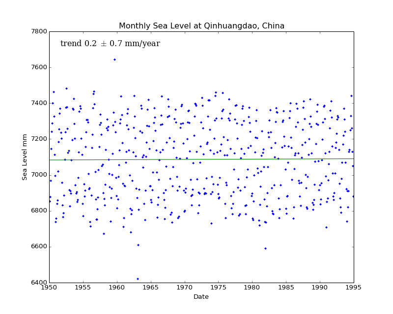 Monthly Sea Level at Qinhuangdao, China