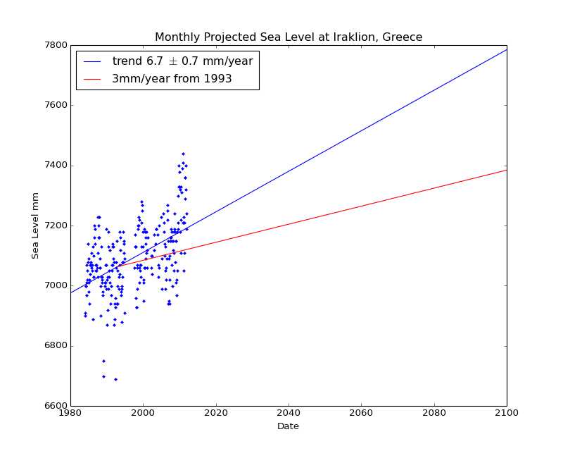 Observed and Projected Monthly Sea Level at Iraklion, Greece