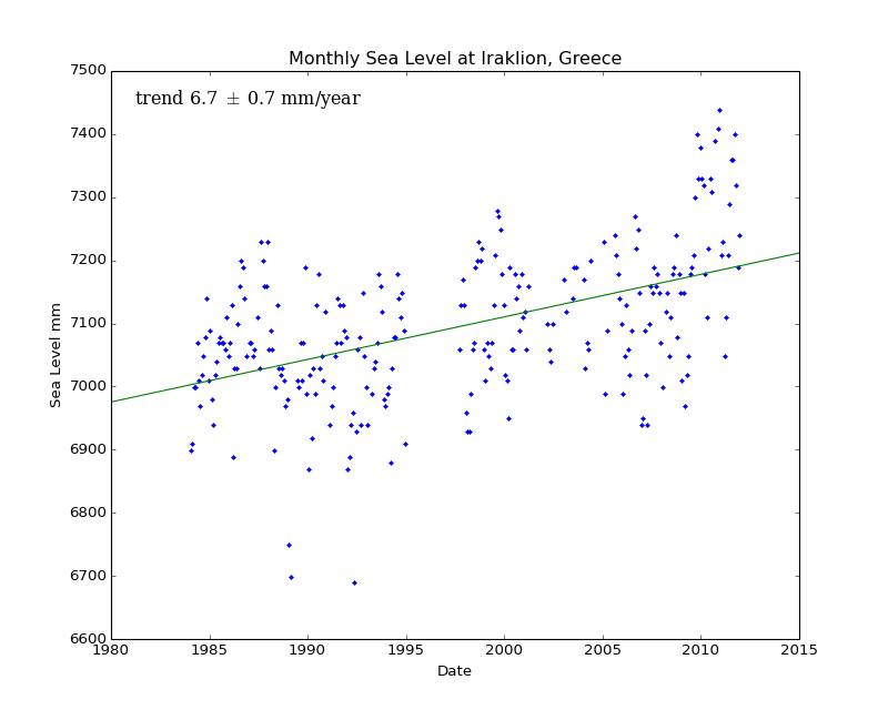 Monthly Sea Level at Iraklion, Greece