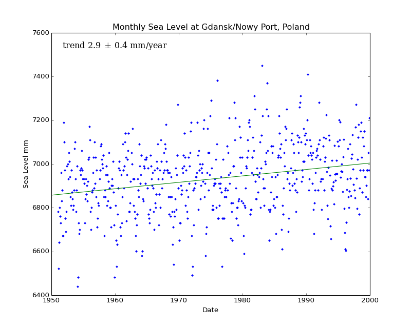 Monthly Sea Level at Gdansk/Nowy Port, Poland