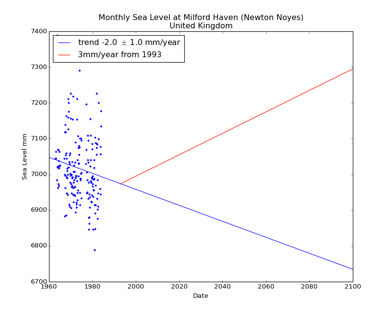 Observed and Projected Monthly Sea Level at Milford Haven (Newton Noyes), United Kingdom