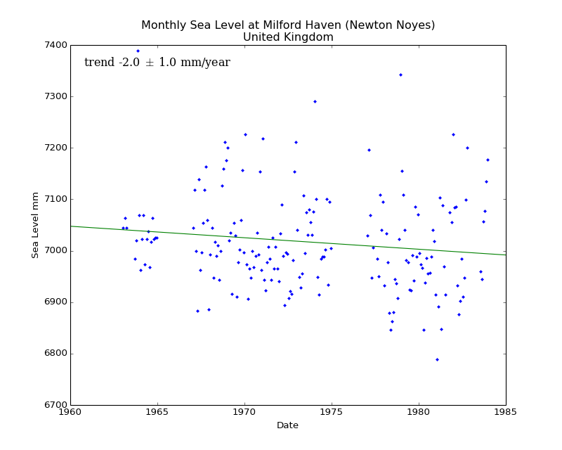 Monthly Sea Level at Milford Haven (Newton Noyes), United Kingdom