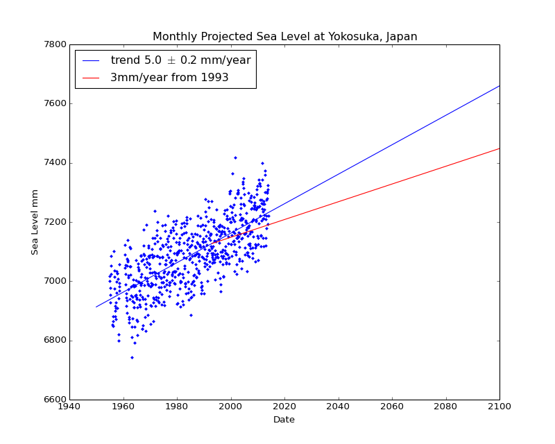 Observed and Projected Monthly Sea Level at Yokosuka, Japan