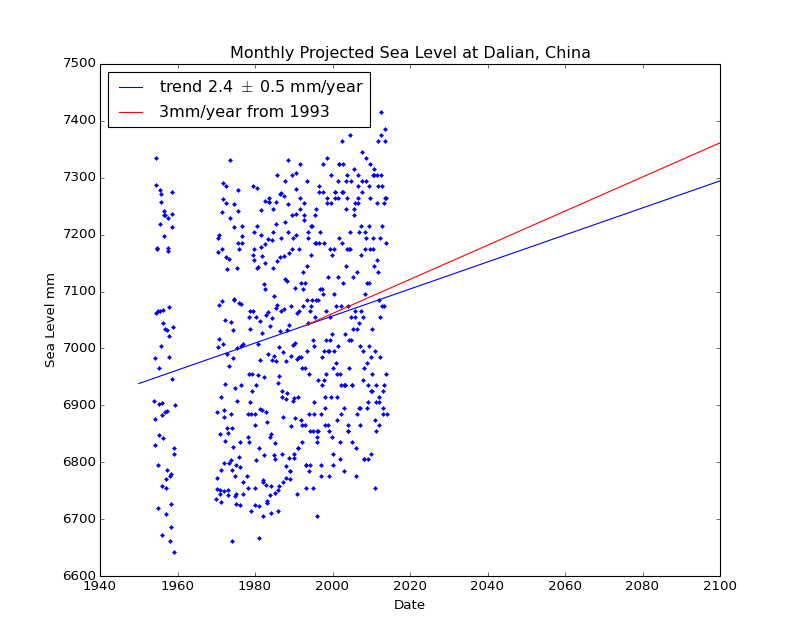 Observed and Projected Monthly Sea Level at Dalian, China