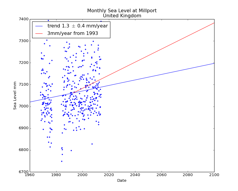 Observed and Projected Monthly Sea Level at Millport, United Kingdom