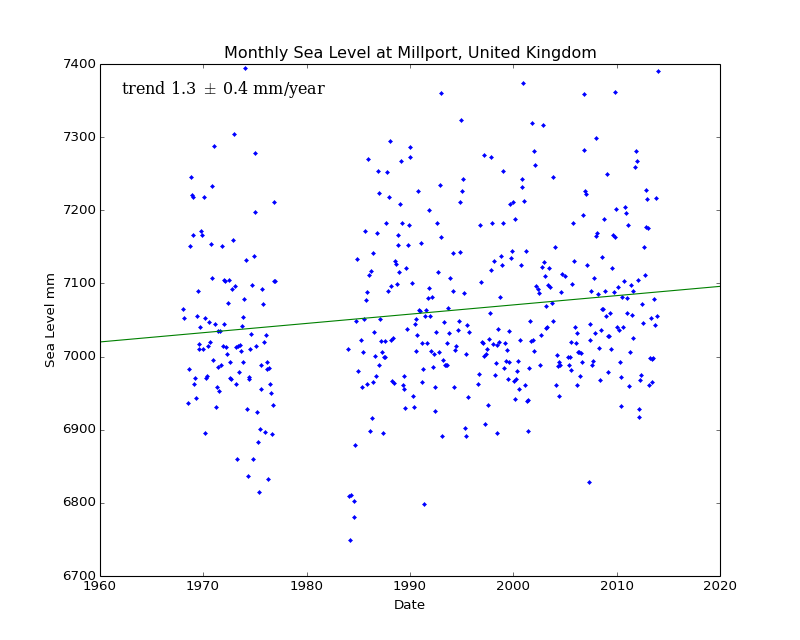 Monthly Sea Level at Millport, United Kingdom