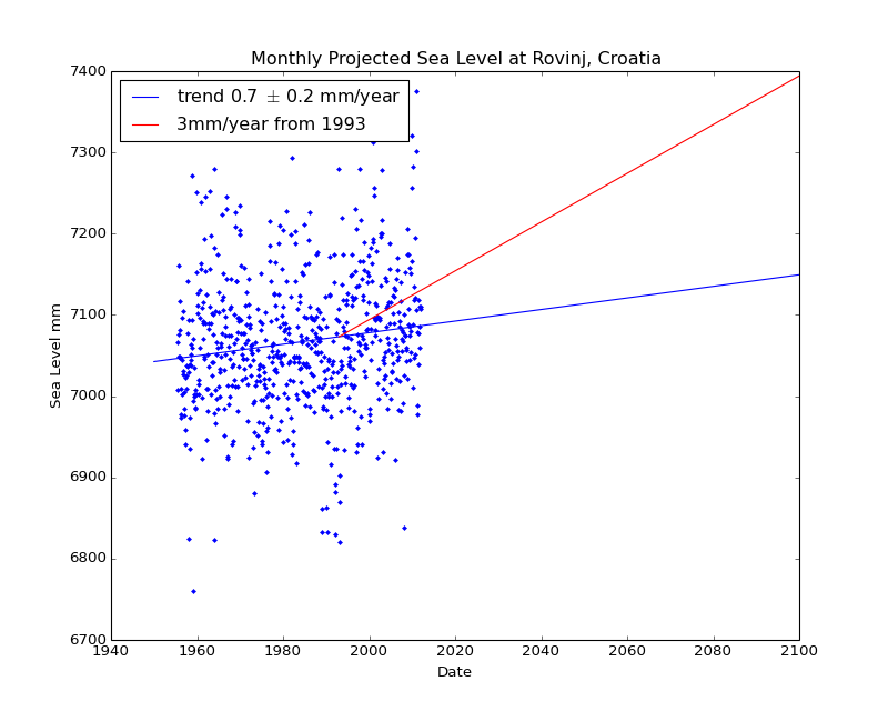 Observed and Projected Monthly Sea Level at Rovinj, Croatia
