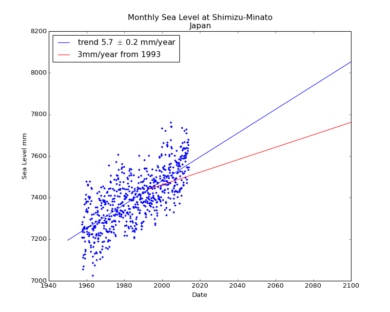 Observed and Projected Monthly Sea Level at Shimizu-Minato, Japan