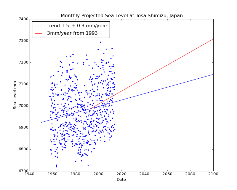 Observed and Projected Monthly Sea Level at Tosa Shimizu, Japan