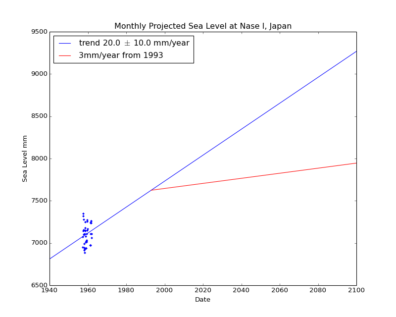 Observed and Projected Monthly Sea Level at Nase I, Japan