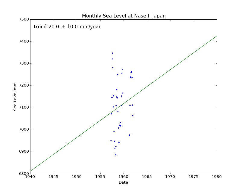 Monthly Sea Level at Nase I, Japan