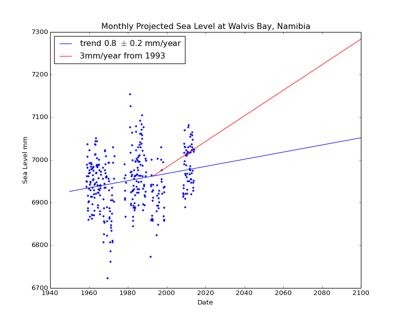 Observed and Projected Monthly Sea Level at Walvis Bay, Namibia