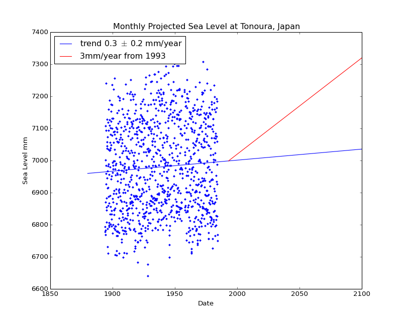 Observed and Projected Monthly Sea Level at Tonoura, Japan