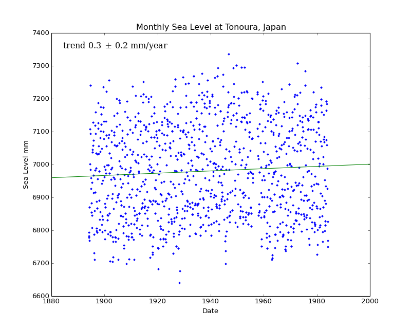 Monthly Sea Level at Tonoura, Japan