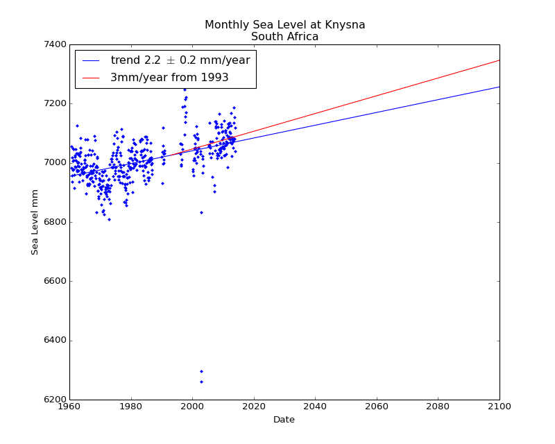 Observed and Projected Monthly Sea Level at Knysna, South Africa