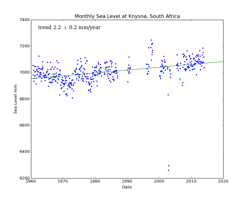 Monthly Sea Level at Knysna, South Africa