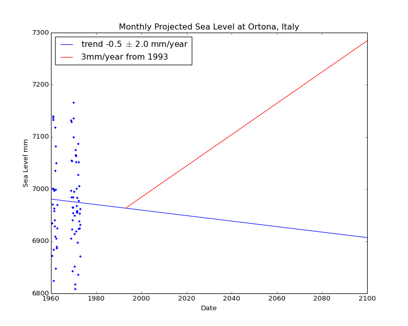 Observed and Projected Monthly Sea Level at Ortona, Italy