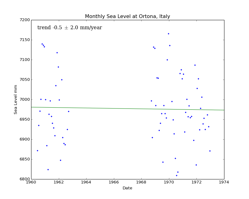 Monthly Sea Level at Ortona, Italy