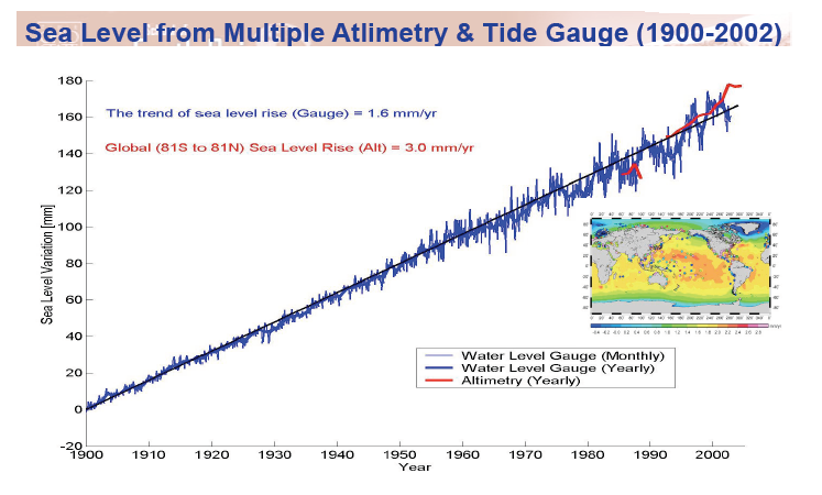 comparision of sea level rise measured by tide gauge and satellite