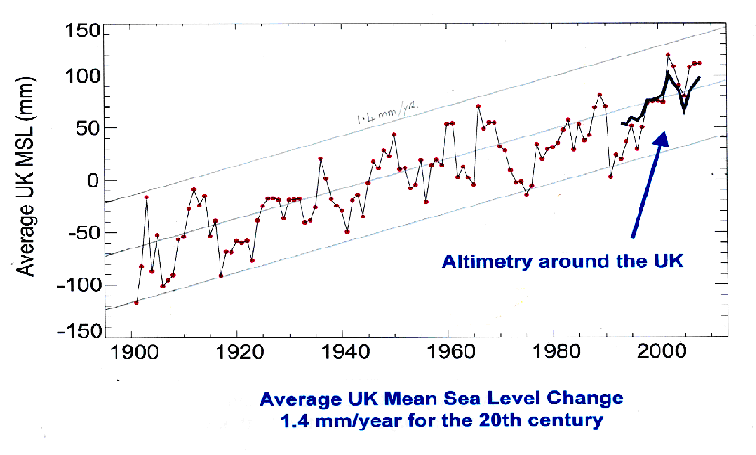 UK Mean Sea Level Change 20 Century