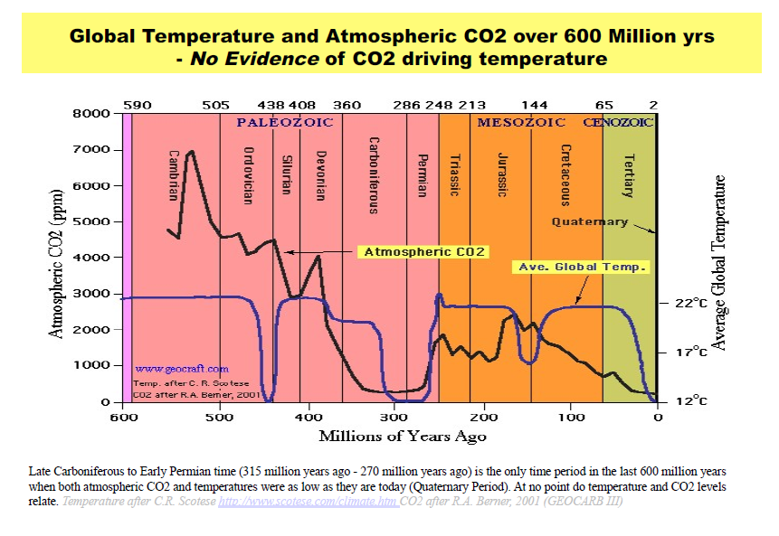 Image result for This graph shows global levels of CO2 and the global temperature for the past 600 million years. The correlation between the two parameters is mixed at best,